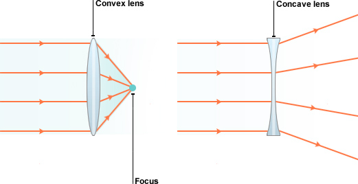 convex-&-concave-lens-diagram