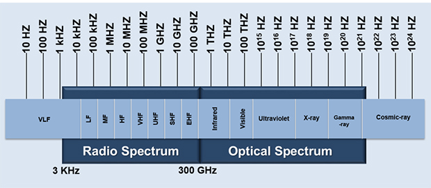 electromagnetic-frequency_spectrum